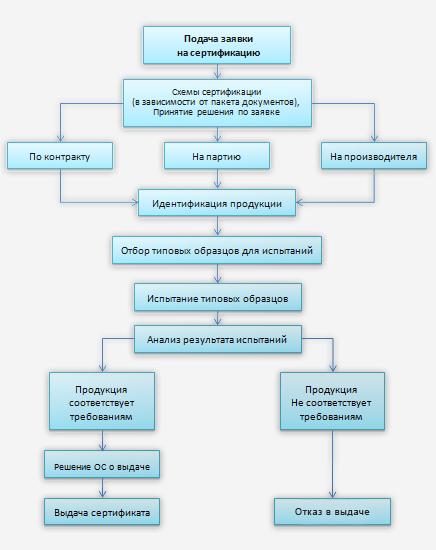 Схема проведения сертификации продукции фото 402